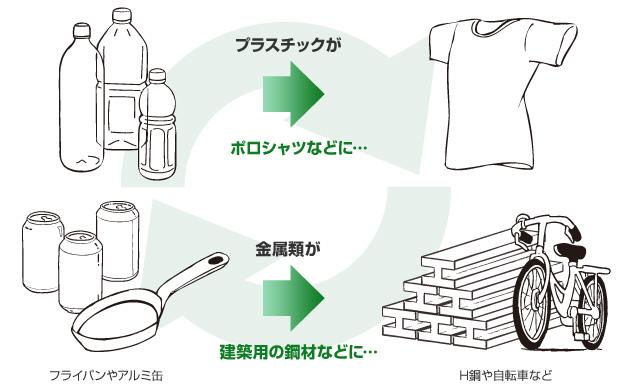 プラスチックがポロシャツなどに、金属類が建築用の鋼材などに