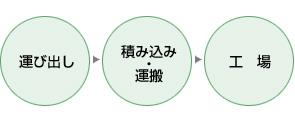 運び出し→積み込み・運搬→工場